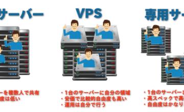 共用サーバー、VPS、専用サーバーの違いが分かる図